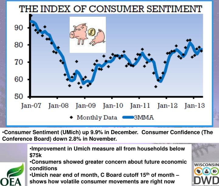 Consumer Sentiment (UMich) up 9.9% in December.  Consumer Confidence (The Conference Board) down 2.8% in November.