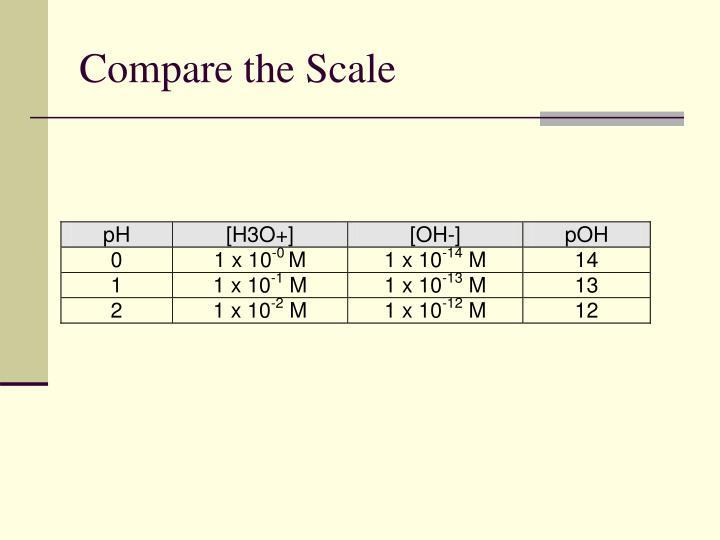 Compare the Scale