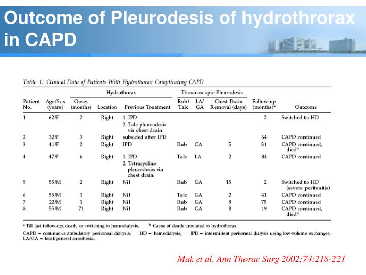 Outcome of Pleurodesis of hydrothrorax in CAPD