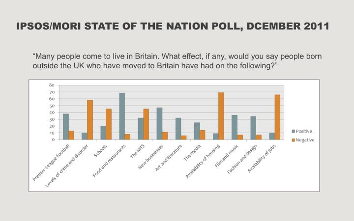IPSOS/MORI STATE OF THE NATION POLL, DCEMBER 2011