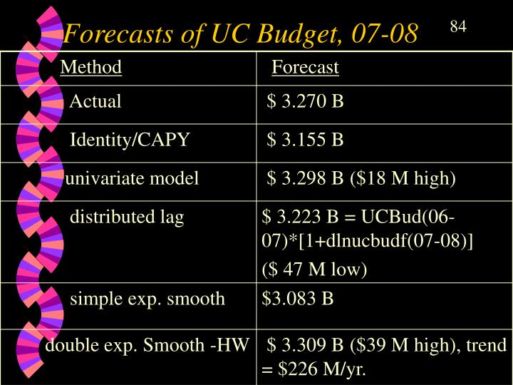 Forecasts of UC Budget, 07-08