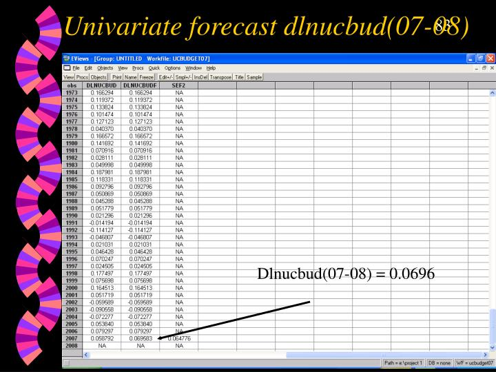 Univariate forecast dlnucbud(07-08)