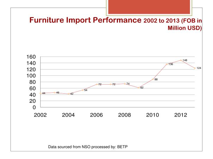 Furniture Import Performance