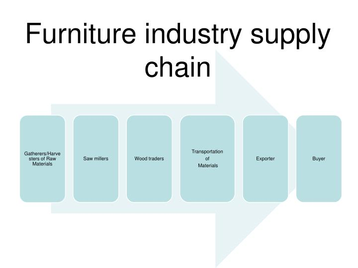 Furniture industry supply chain