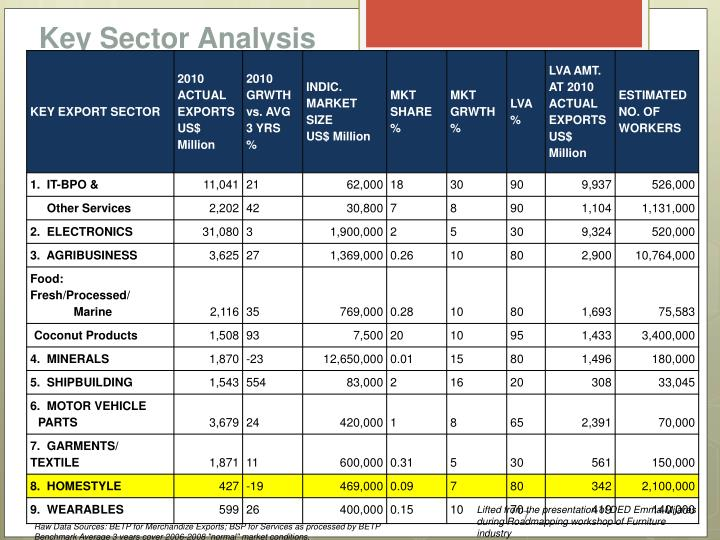 Key Sector Analysis