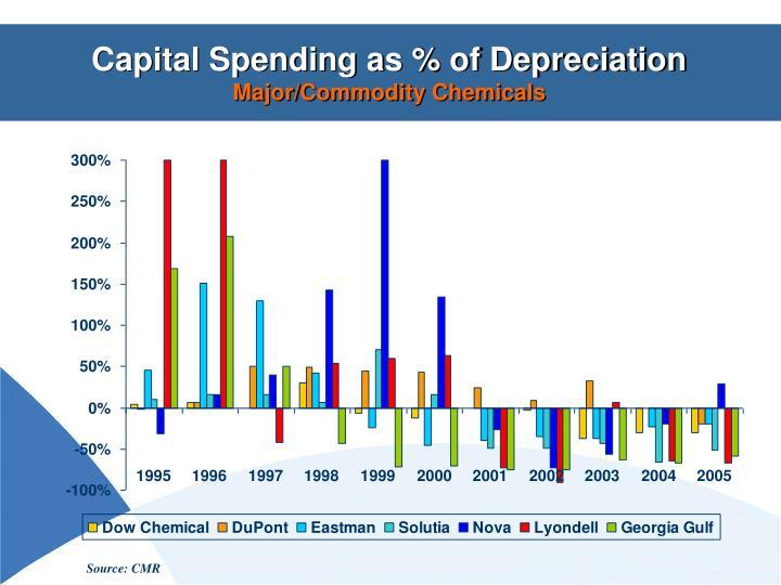 Capital Spending as % of Depreciation