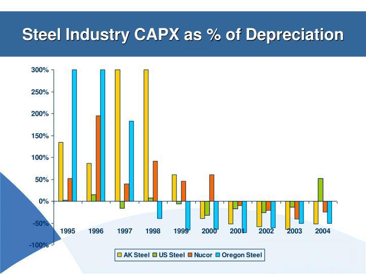 Steel Industry CAPX as % of Depreciation