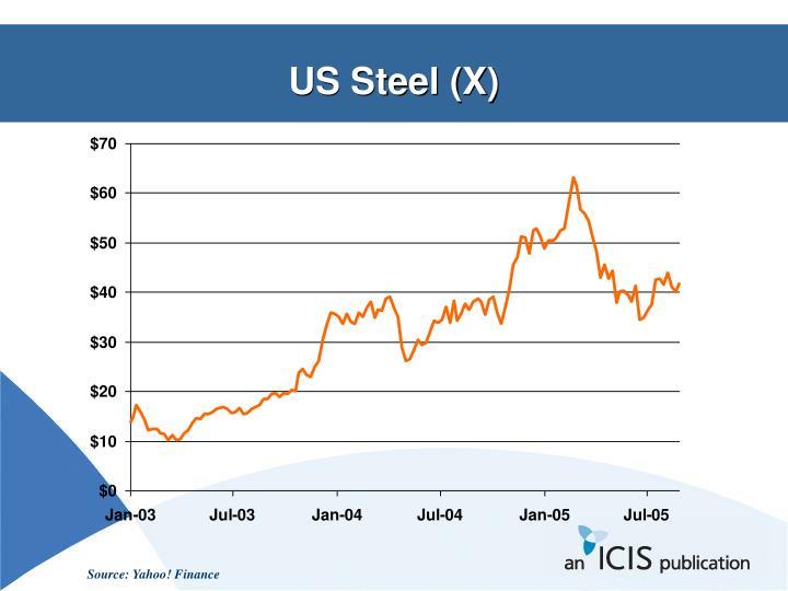 US Steel (X)