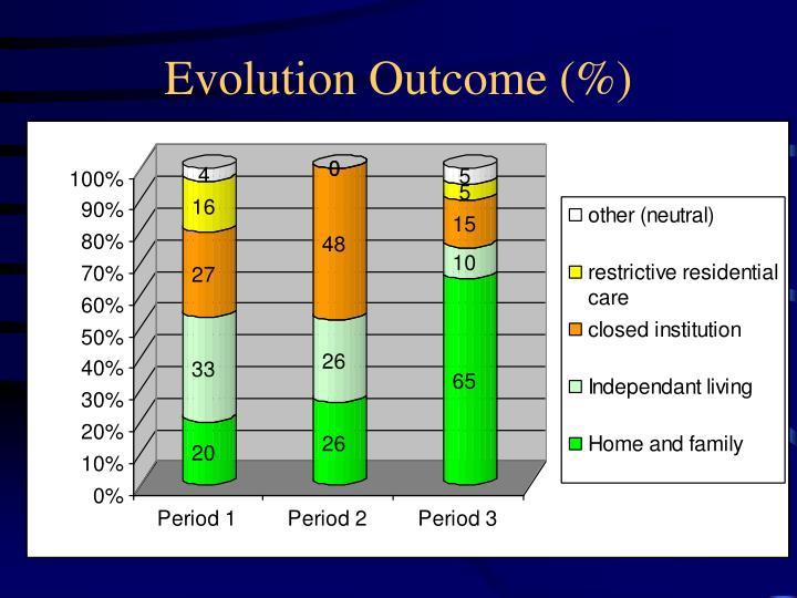 Evolution Outcome (%)