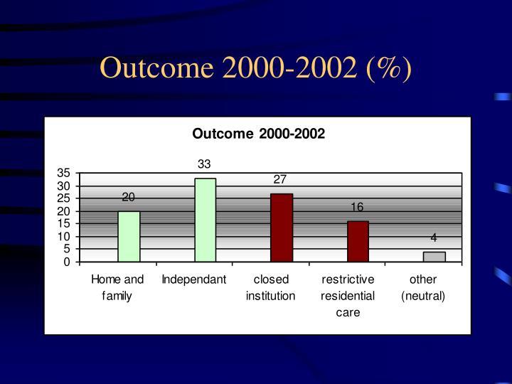 Outcome 2000-2002 (%)
