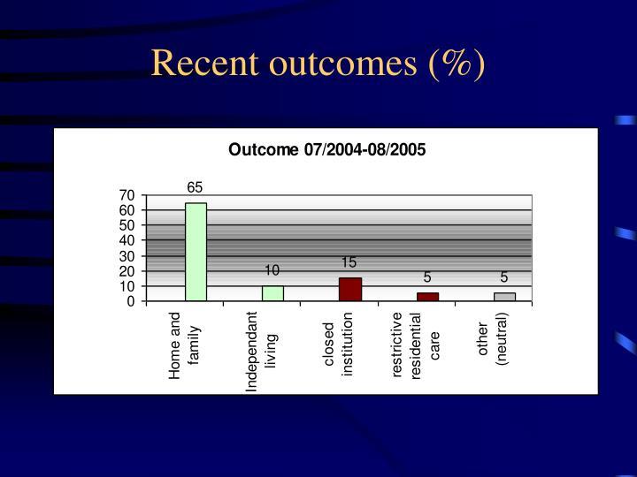 Recent outcomes (%)