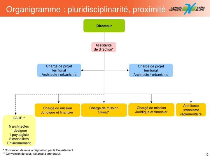 Organigramme : pluridisciplinarité, proximité