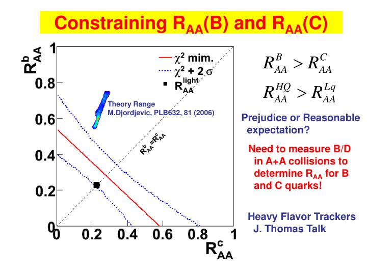 Constraining R