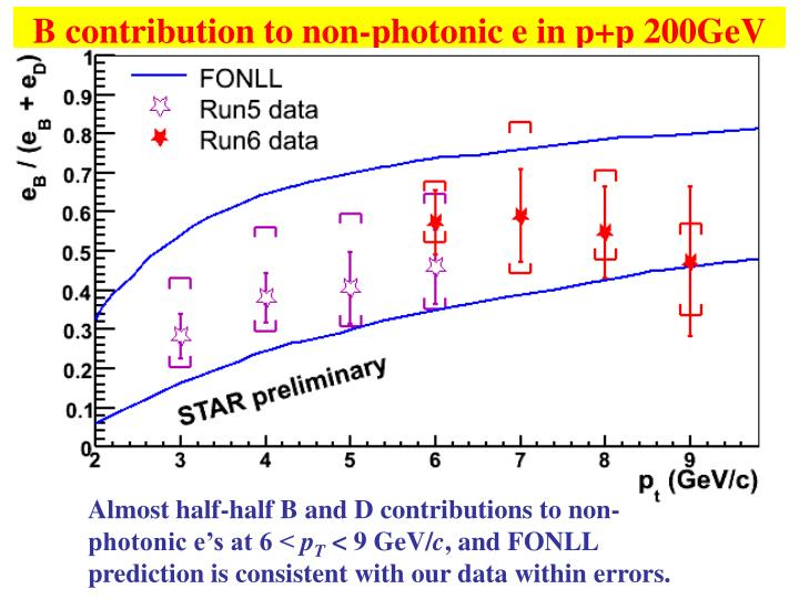 B contribution to non-photonic e in p+p 200GeV