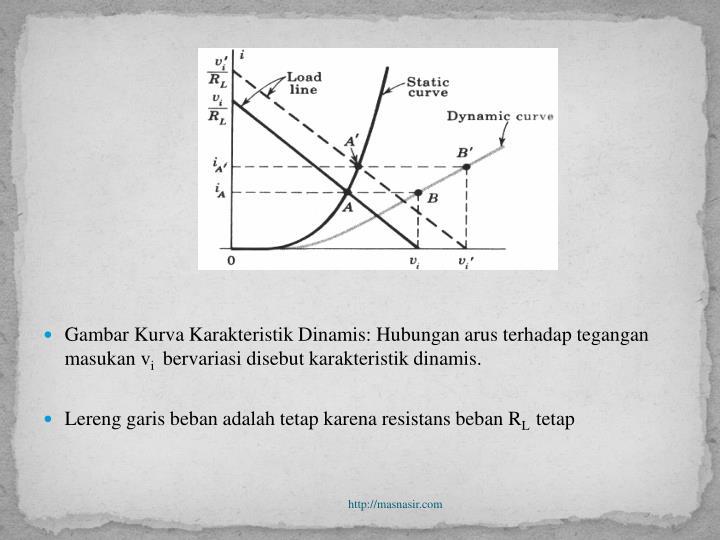 Gambar Kurva Karakteristik Dinamis: Hubungan arus terhadap tegangan masukan v