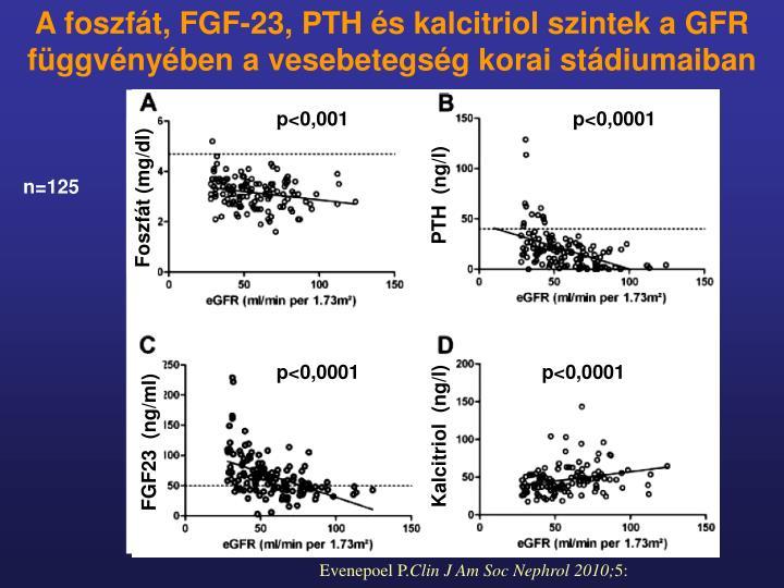 A foszfát, FGF-23, PTH és kalcitriol szintek a GFR függvényében a vesebetegség korai stádiumaiban