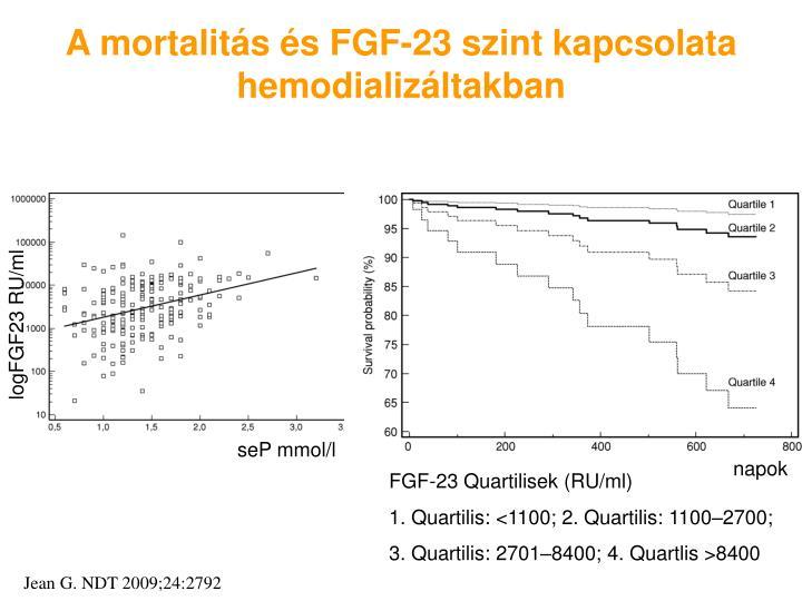 A mortalitás és FGF-23 szint kapcsolata hemodializáltakban