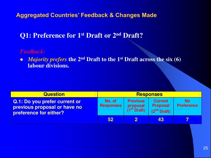 Aggregated Countries' Feedback & Changes Made