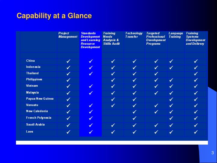 Capability at a glance