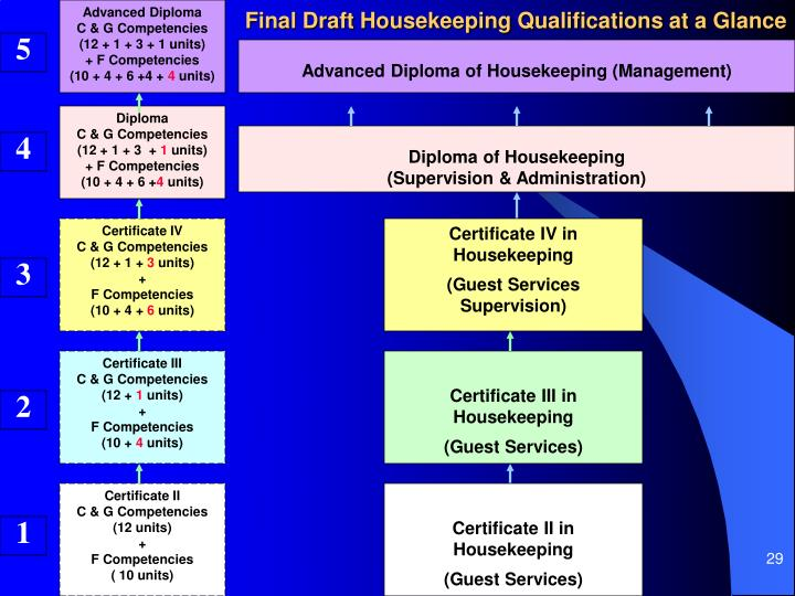 Final Draft Housekeeping Qualifications at a Glance