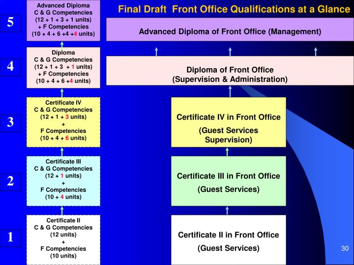 Final Draft  Front Office Qualifications at a Glance