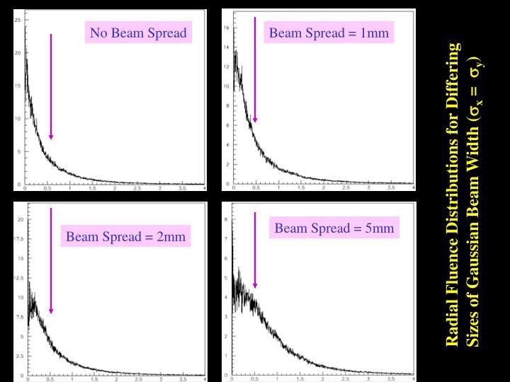 No Beam Spread