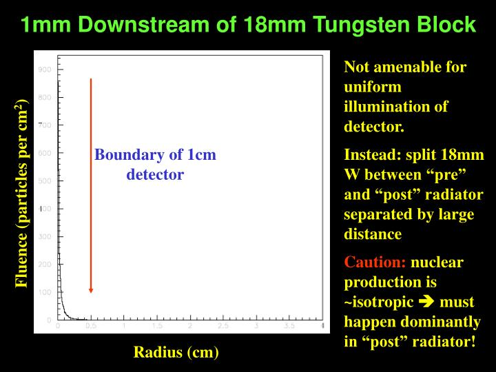 1mm Downstream of 18mm Tungsten Block