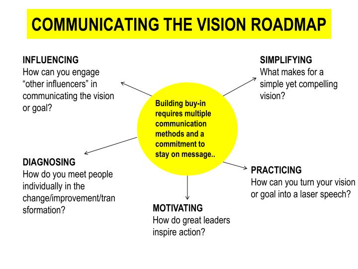 Communicating the vision roadmap