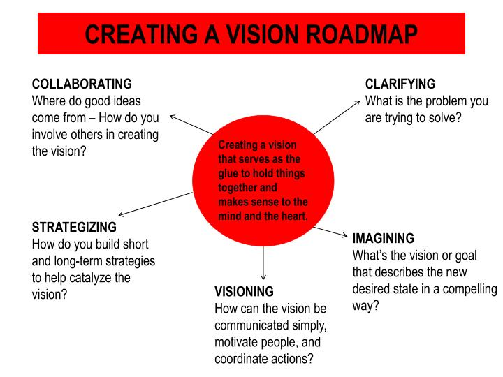 Creating a vision roadmap
