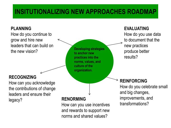INSITUTIONALIZING NEW APPROACHES ROADMAP