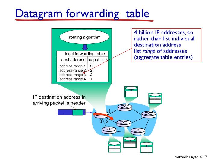 4 billion IP addresses, so rather than list individual destination address