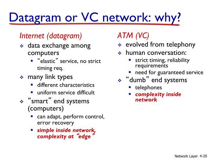 Internet (datagram)