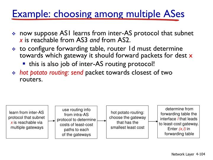 Example: choosing among multiple ASes