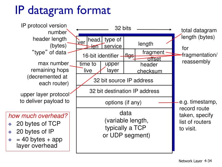 IP protocol version