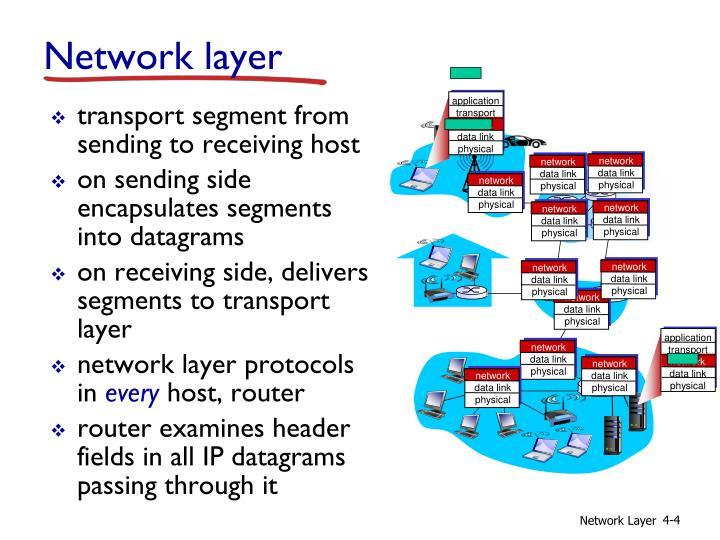 transport segment from sending to receiving host