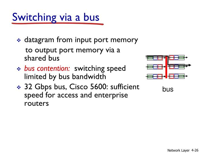 Switching via a bus