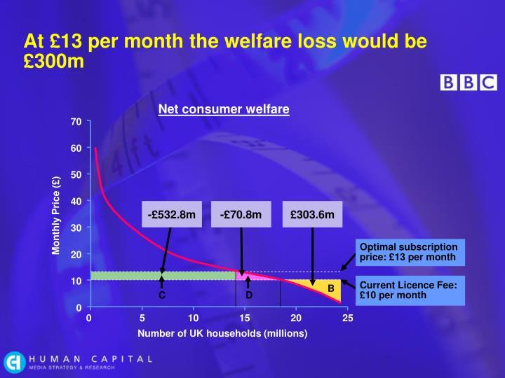 Net consumer welfare
