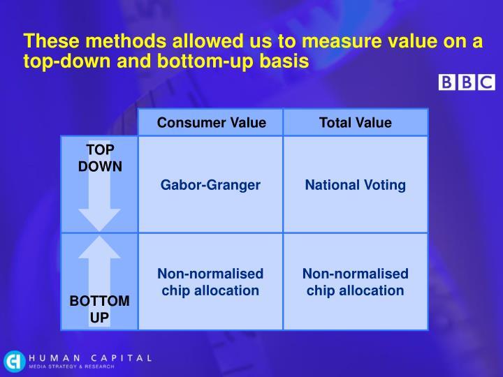 Consumer Value