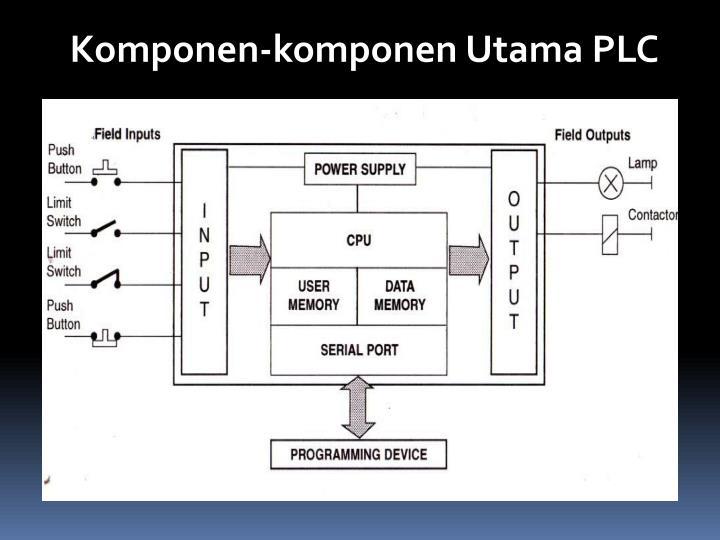 Komponen-komponen Utama PLC
