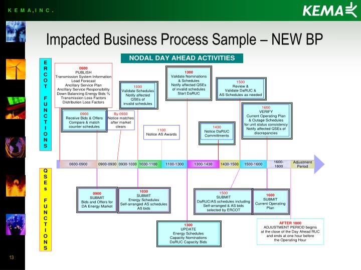 Impacted Business Process Sample – NEW BP