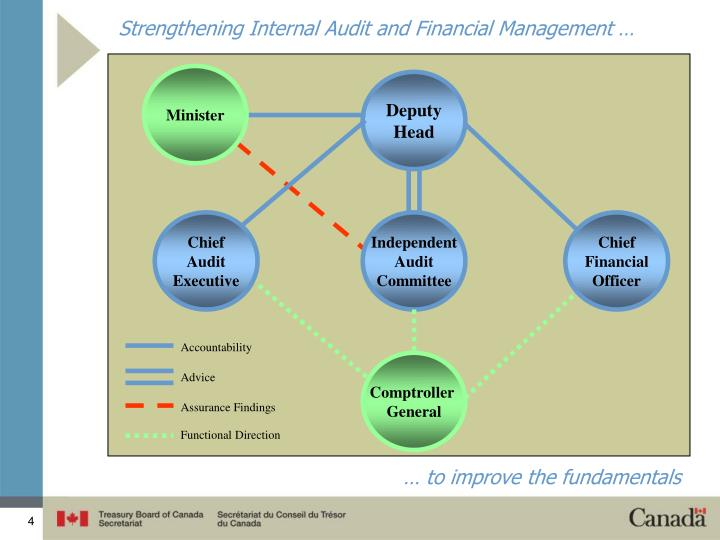 Strengthening Internal Audit and Financial Management …