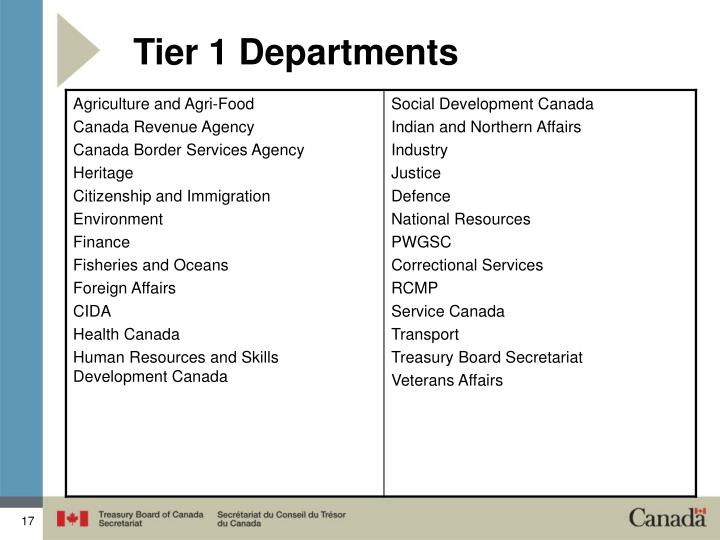 Tier 1 Departments