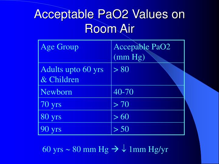 Acceptable PaO2 Values on Room Air