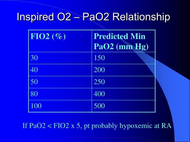 Inspired O2 – PaO2 Relationship