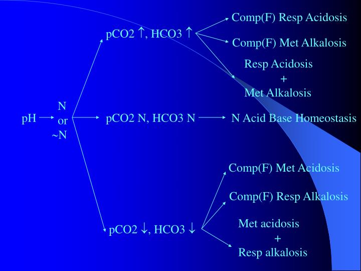 Comp(F) Resp Acidosis
