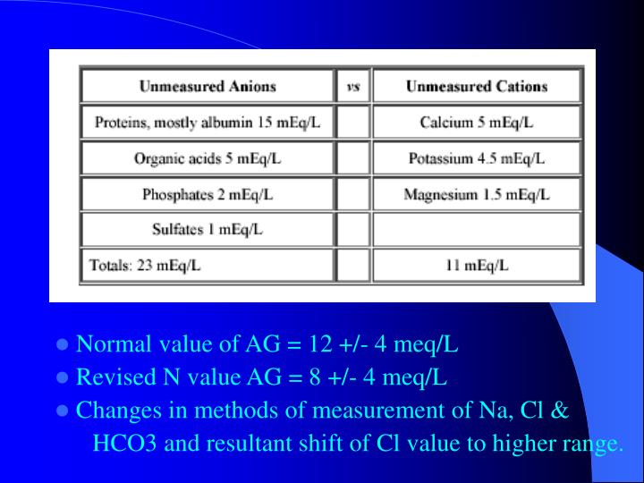 Normal value of AG = 12 +/- 4 meq/L