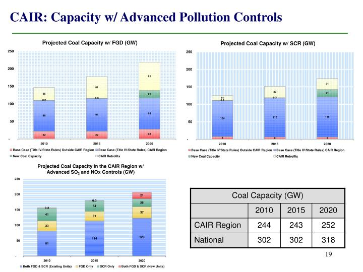 CAIR: Capacity w/ Advanced Pollution Controls