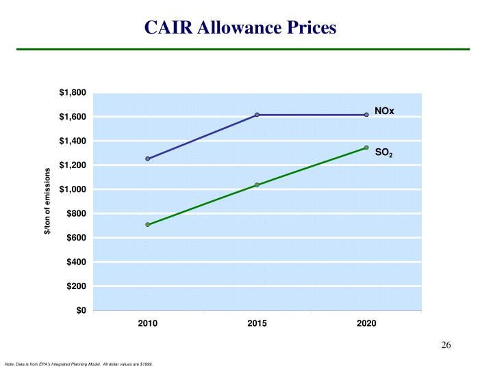 CAIR Allowance Prices