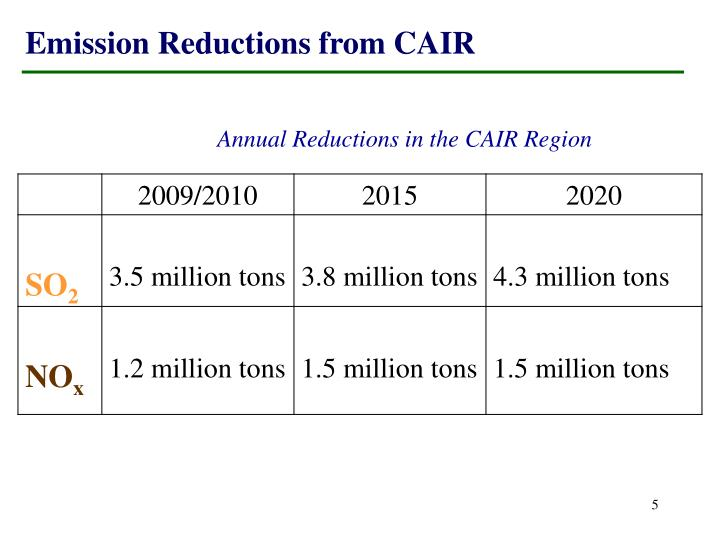 Emission Reductions from CAIR