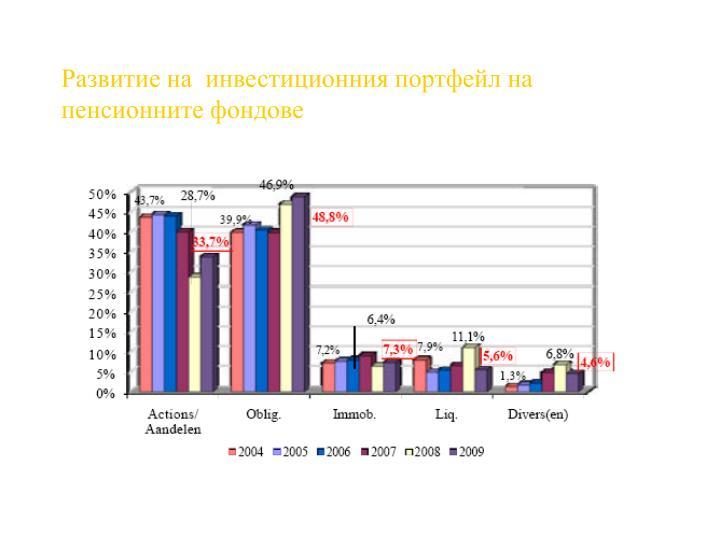 Развитие на  инвестиционния портфейл на пенсионните фондове